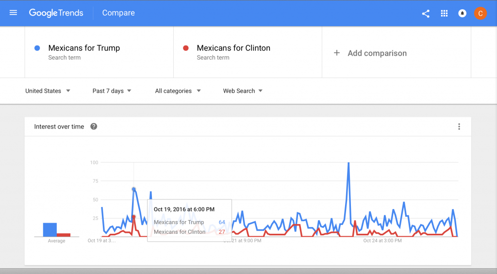 mexicans-for-trump-v-mexicans-for-clinton