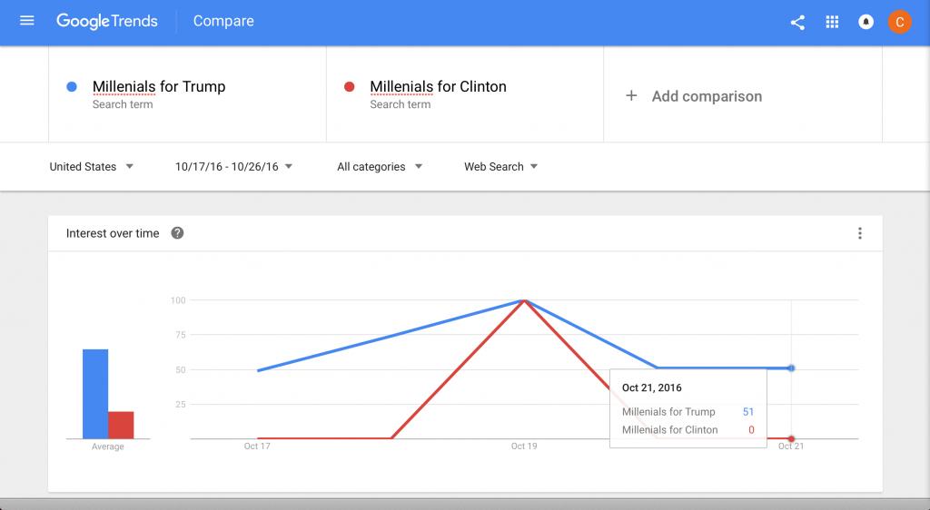 millenials-for-trump-vs-millenials-for-clinton