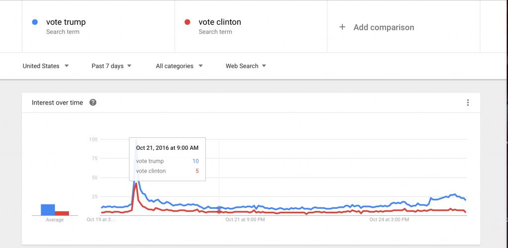 vote-trump-vs-vote-clinton